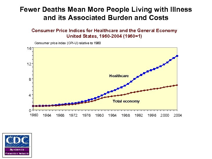 Fewer Deaths Mean More People Living with Illness and its Associated Burden and Costs