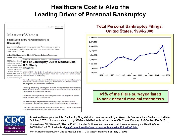 Healthcare Cost is Also the Leading Driver of Personal Bankruptcy Total Personal Bankruptcy Filings,