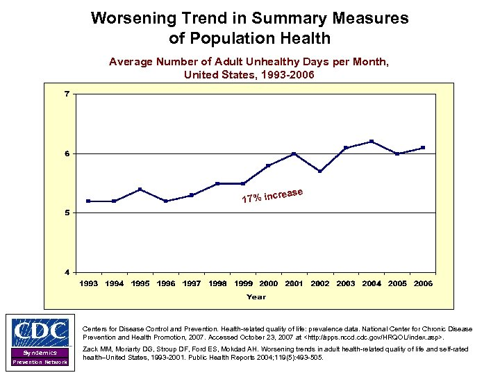 Worsening Trend in Summary Measures of Population Health Average Number of Adult Unhealthy Days