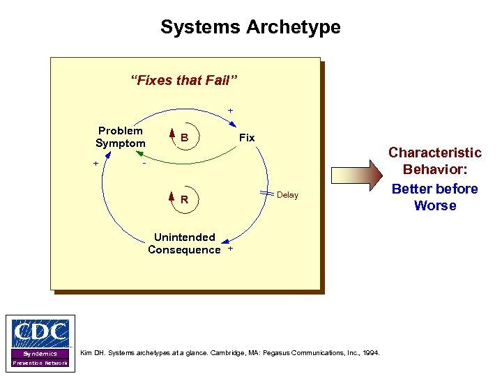 """Systems Archetype """"Fixes that Fail"""" + Problem Symptom + - B Fix - +"""