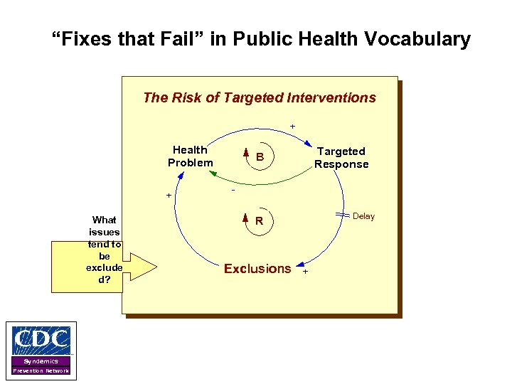 """""""Fixes that Fail"""" in Public Health Vocabulary The Risk of Targeted Interventions + -"""
