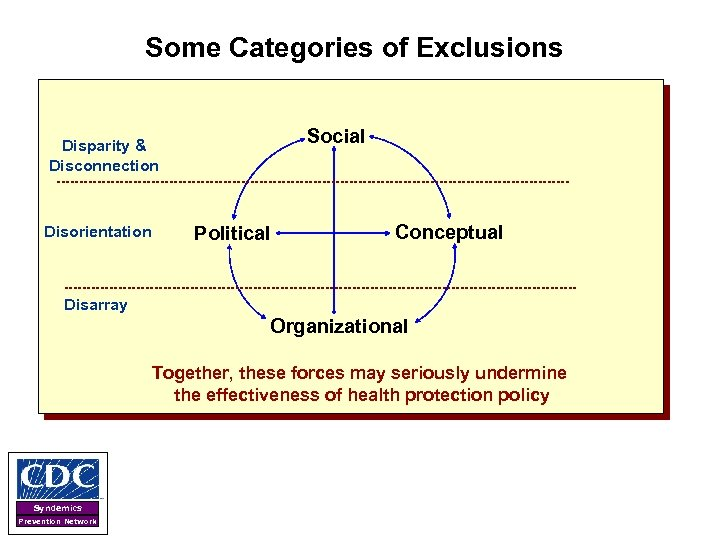 Some Categories of Exclusions Social Disparity & Disconnection Disorientation Political Conceptual Disarray Organizational Together,
