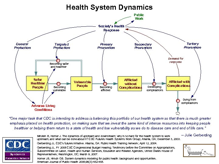 Health System Dynamics Public Work Society's Health Response General Protection Targeted Protection Primary Prevention