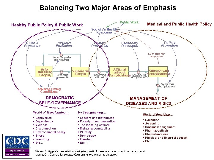 Balancing Two Major Areas of Emphasis Public Work Healthy Public Policy & Public Work