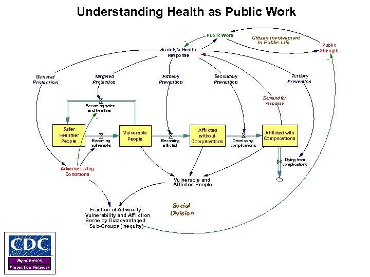 Understanding Health as Public Work - Citizen Involvement in Public Life Society's Health Response