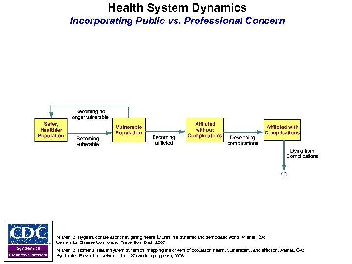 Health System Dynamics Incorporating Public vs. Professional Concern Milstein B. Hygeia's constellation: navigating health
