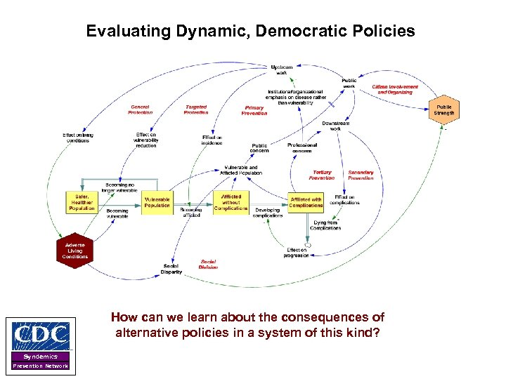 Evaluating Dynamic, Democratic Policies How can we learn about the consequences of alternative policies