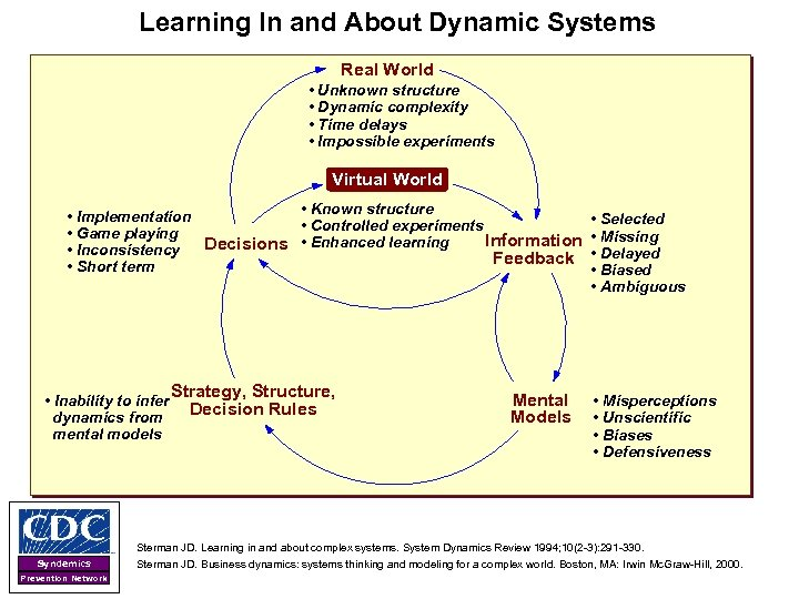 Learning In and About Dynamic Systems Real World • Unknown structure • Dynamic complexity