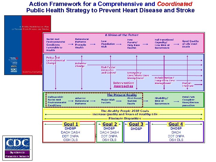 Action Framework for a Comprehensive and Coordinated Public Health Strategy to Prevent Heart Disease