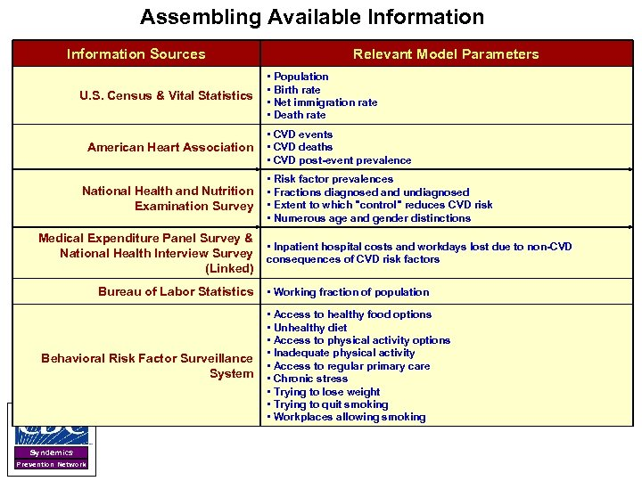 Assembling Available Information Sources U. S. Census & Vital Statistics American Heart Association Relevant