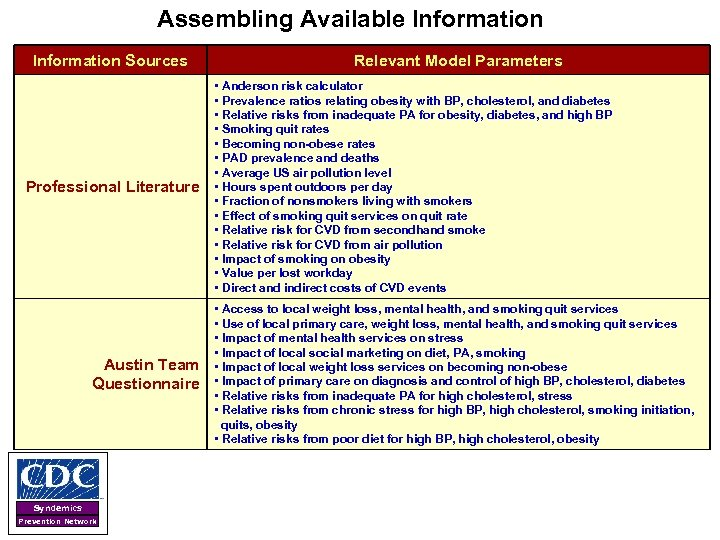 Assembling Available Information Sources Professional Literature Austin Team Questionnaire Syndemics Prevention Network Relevant Model