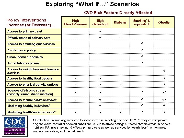 """Exploring """"What If…"""" Scenarios CVD Risk Factors Directly Affected Policy Interventions Increase (or Decrease)…"""