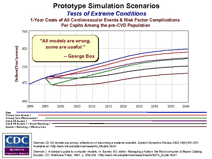 Prototype Simulation Scenarios Tests of Extreme Conditions 1 -Year Costs of All Cardiovascular Events