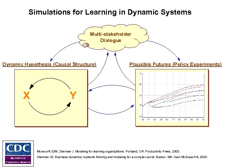 Simulations for Learning in Dynamic Systems Multi-stakeholder Dialogue Dynamic Hypothesis (Causal Structure) Plausible Futures