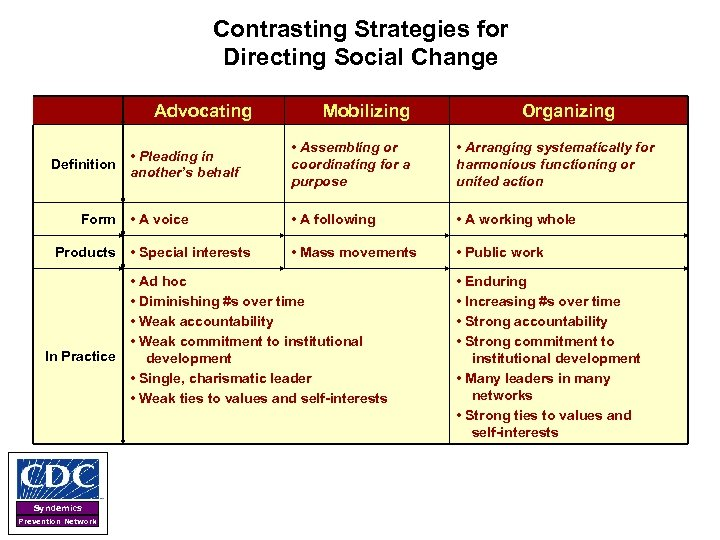 Contrasting Strategies for Directing Social Change Advocating Products • Arranging systematically for harmonious functioning