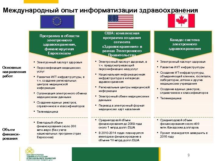 Международный опыт информатизации здравоохранения США: комплексная программа создания сегмента «Здравоохранения» в рамках Электронного Правительства
