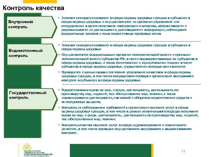 Контроль качества Внутренний контроль Ведомственный контроль • Элемент саморегулирования в сфере охраны здоровья граждан