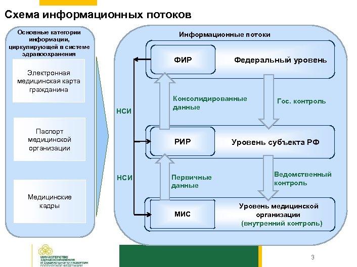 Схема информационных потоков Основные категории информации, циркулирующей в системе здравоохранения Информационные потоки Федеральный уровень