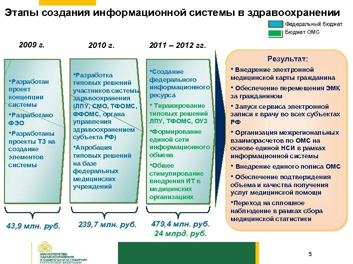 Этапы создания информационной системы в здравоохранении Федеральный бюджет Бюджет ОМС 2009 г. 2010 г.