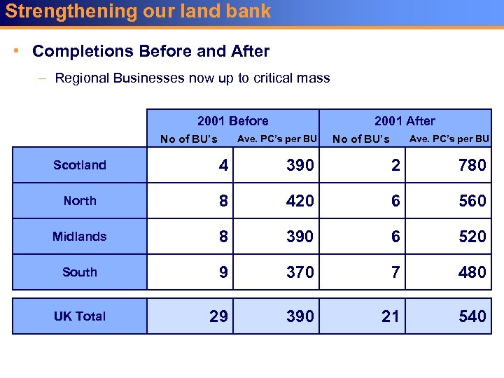 Strengthening our land bank • Completions Before and After – Regional Businesses now up