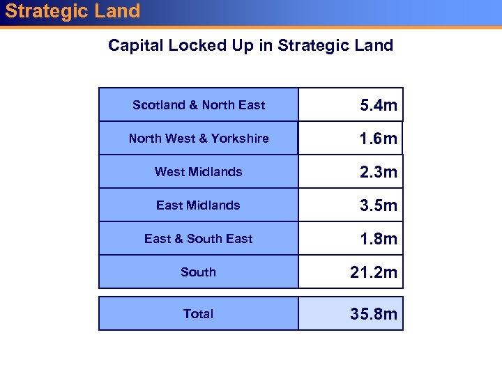 Strategic Land Capital Locked Up in Strategic Land Scotland & North East 5. 4