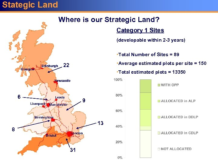Stategic Land Where is our Strategic Land? Category 1 Sites (developable within 2 -3