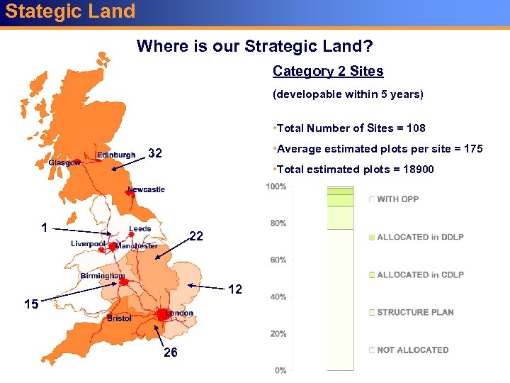 Stategic Land Where is our Strategic Land? Category 2 Sites (developable within 5 years)