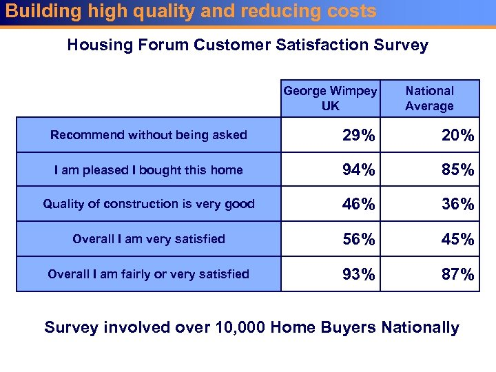 Building high quality and reducing costs Housing Forum Customer Satisfaction Survey George Wimpey UK