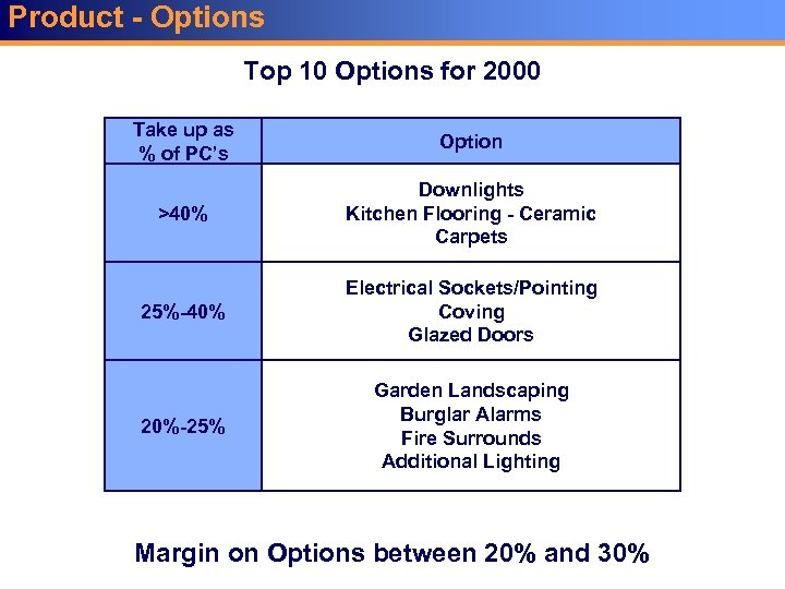 Product - Options Top 10 Options for 2000 Take up as % of PC's