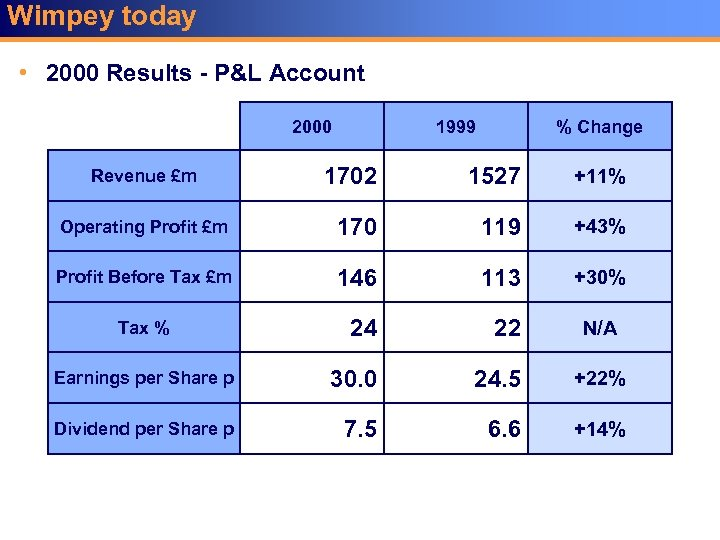 Wimpey today • 2000 Results - P&L Account 2000 1999 % Change 1702 1527