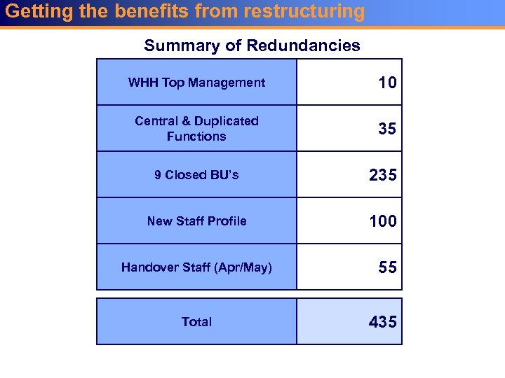 Getting the benefits from restructuring Summary of Redundancies WHH Top Management 10 Central &