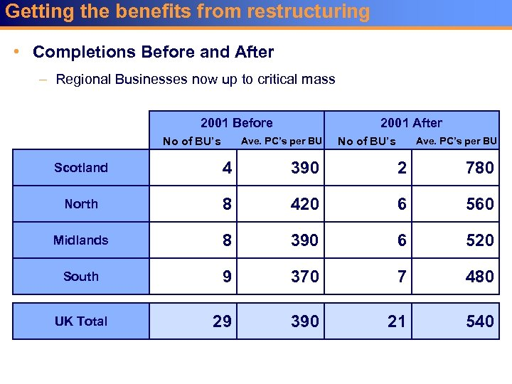Getting the benefits from restructuring • Completions Before and After – Regional Businesses now