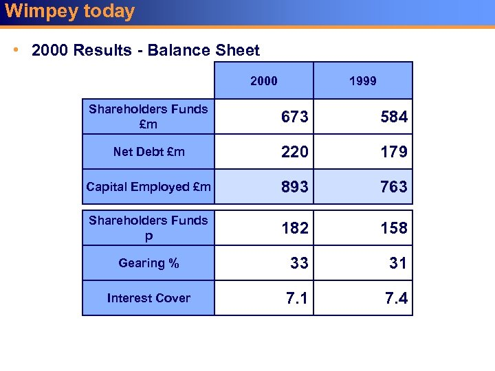 Wimpey today • 2000 Results - Balance Sheet 2000 1999 Shareholders Funds £m 673