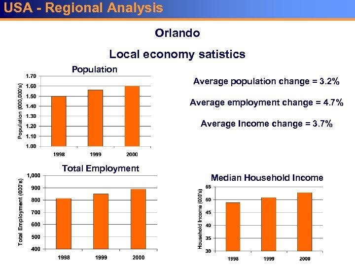 USA - Regional Analysis Orlando Local economy satistics Population Average population change = 3.