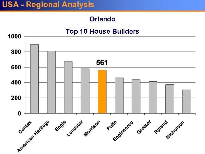 USA - Regional Analysis Orlando Top 10 House Builders