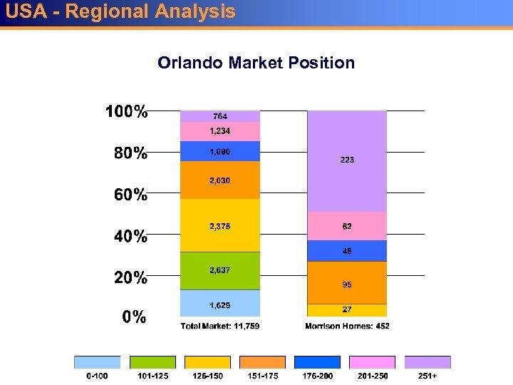 USA - Regional Analysis Orlando Market Position