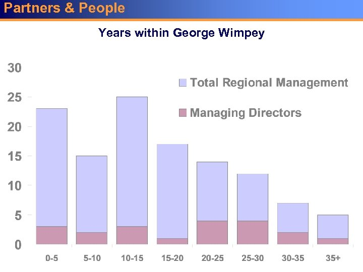 Partners & People Years within George Wimpey