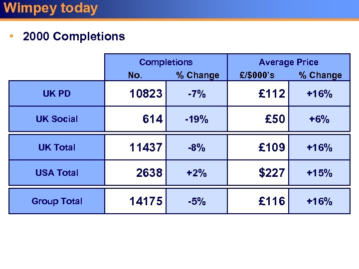 Wimpey today • 2000 Completions No. % Change Average Price £/$000's % Change 10823