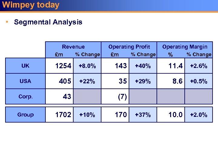 Wimpey today • Segmental Analysis Revenue % Change £m Operating Profit % Change £m