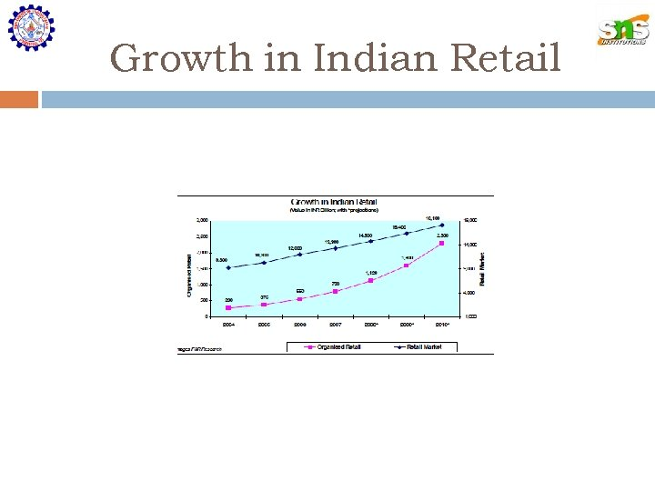 Growth in Indian Retail