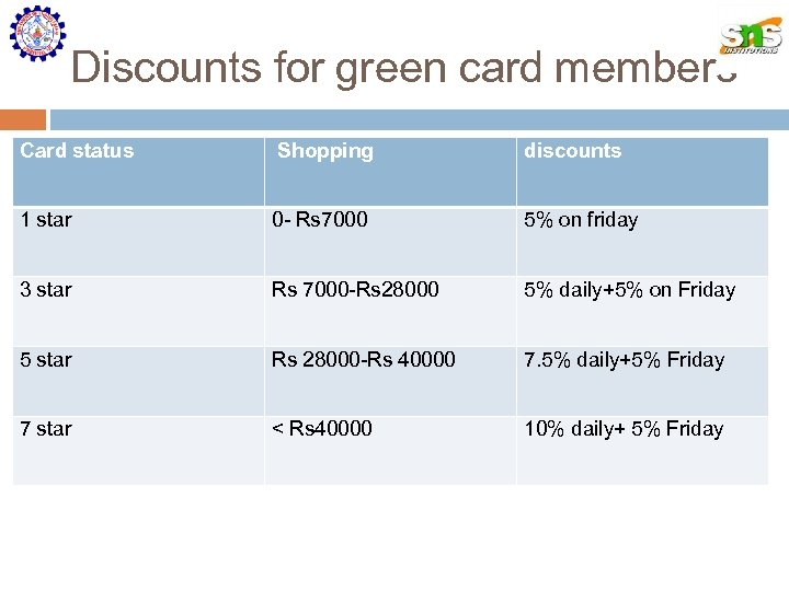 Discounts for green card members Card status Shopping discounts 1 star 0 - Rs
