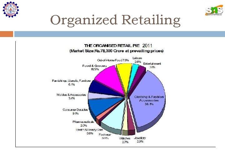 Organized Retailing