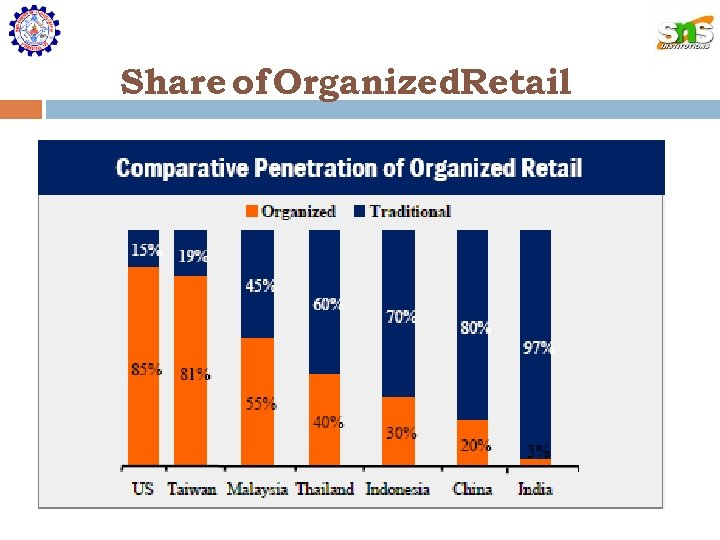 Share of Organized. Retail