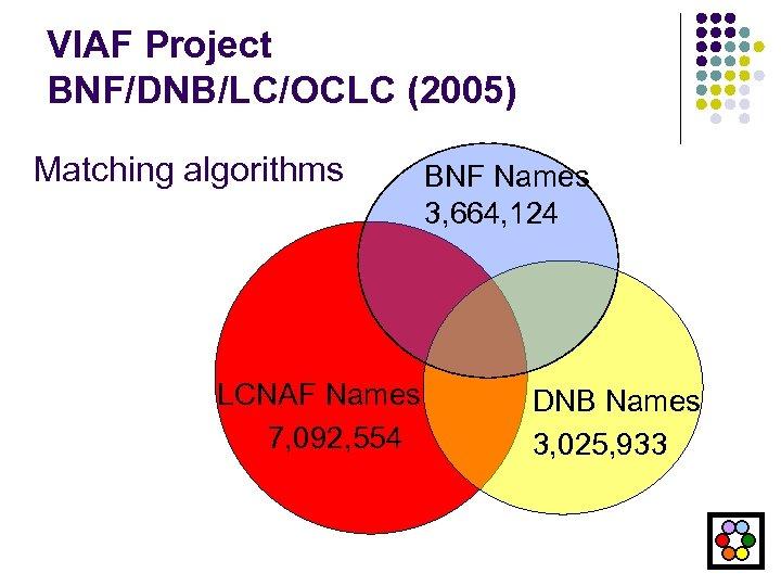 VIAF Project BNF/DNB/LC/OCLC (2005) Matching algorithms LCNAF Names 7, 092, 554 BNF Names 3,