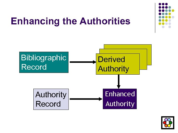 Enhancing the Authorities Bibliographic Record Authority Record Derived Authority Enhanced Authority