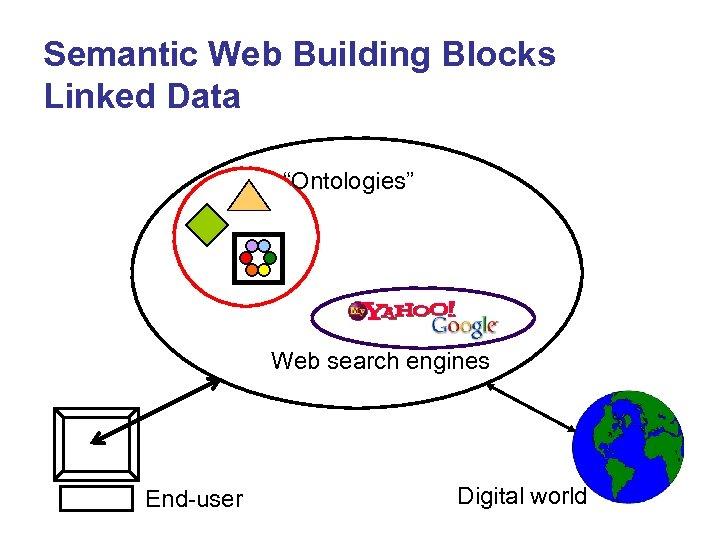 "Semantic Web Building Blocks Linked Data ""Ontologies"" Web search engines End-user Digital world"