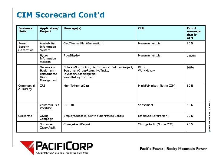 CIM Scorecard Cont'd Application/ Project Message(s) CIM Pct of message that is CIM Power