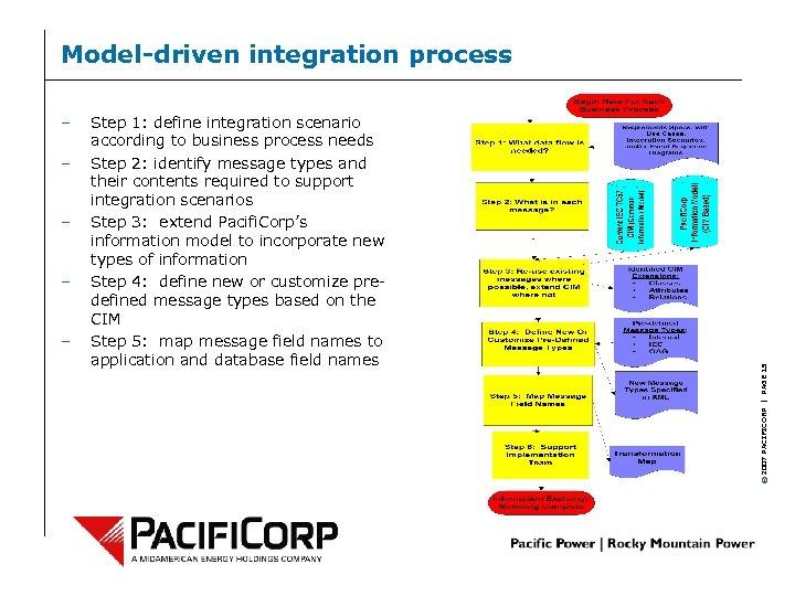 – – – Step 1: define integration scenario according to business process needs Step