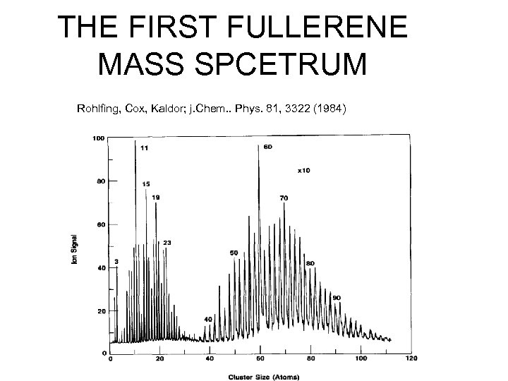 THE FIRST FULLERENE MASS SPCETRUM Rohlfing, Cox, Kaldor; j. Chem. . Phys. 81, 3322