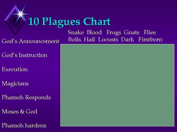 10 Plagues Chart God's Announcement God's Instruction Execution Magicians Pharaoh Responds Moses & God